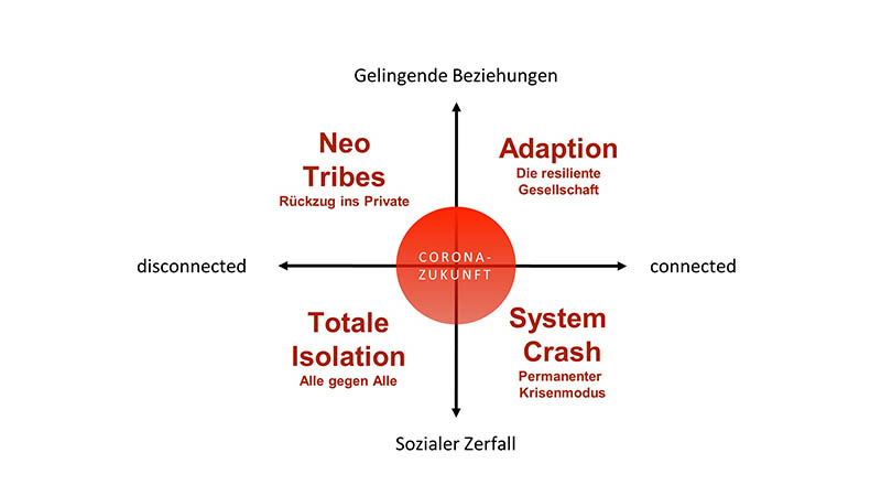 Corona: Vier Szenarien